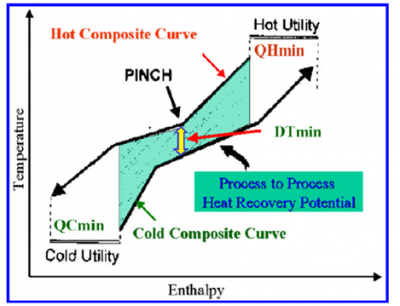 Composite curve from pinch analysis