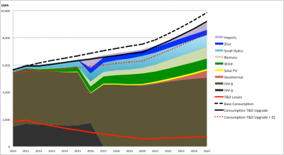 Energy generation in the Low-Carbon & EE Scenario